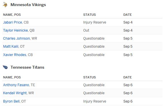 Vikings vs Titans Injury Report