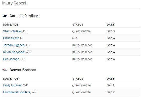 Broncos vs Panthers Injury Report